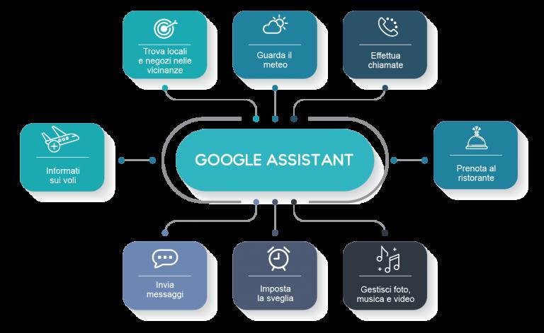 articolo guida google assistant